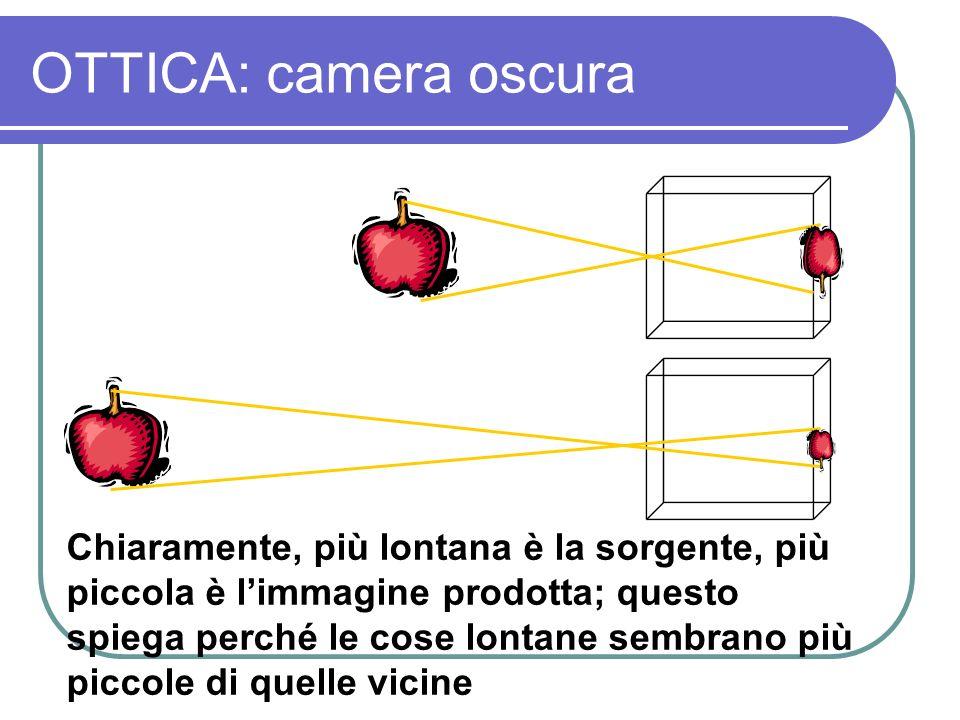OTTICA: camera oscura Chiaramente, più lontana è la sorgente, più piccola è limmagine prodotta; questo spiega perché le cose lontane sembrano più picc