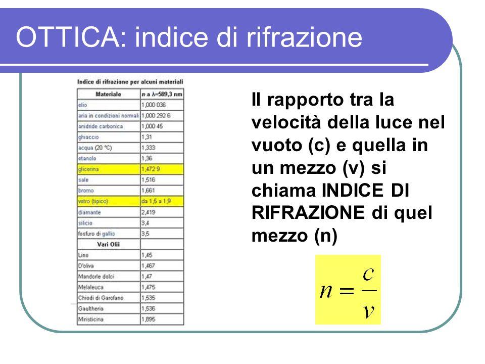 OTTICA: indice di rifrazione Il rapporto tra la velocità della luce nel vuoto (c) e quella in un mezzo (v) si chiama INDICE DI RIFRAZIONE di quel mezz