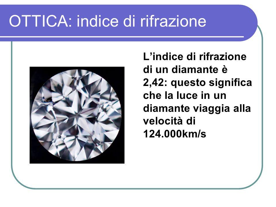 OTTICA: indice di rifrazione Lindice di rifrazione di un diamante è 2,42: questo significa che la luce in un diamante viaggia alla velocità di 124.000