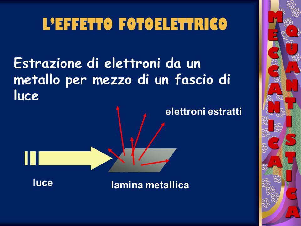 LEFFETTO FOTOELETTRICO MECCANICAMECCANICAMECCANICAMECCANICA QUANTISTICAQUANTISTICAQUANTISTICAQUANTISTICA Eletroni in un metallo = pallina in una buca Per farla uscire bisogna darle unenergia almeno pari al dislivello di energia potenziale h