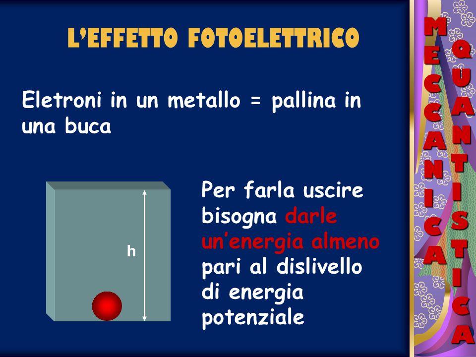 LEFFETTO FOTOELETTRICO MECCANICAMECCANICAMECCANICAMECCANICA QUANTISTICAQUANTISTICAQUANTISTICAQUANTISTICA Nel caso della pallina E = mgh Per gli elettroni E = L° (lavoro di estrazione) L° cambia a seconda del tipo di metallo