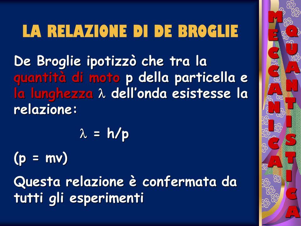 MECCANICAMECCANICAMECCANICAMECCANICA QUANTISTICAQUANTISTICAQUANTISTICAQUANTISTICA LA RELAZIONE DI DE BROGLIE De Broglie ipotizzò che tra la quantità d