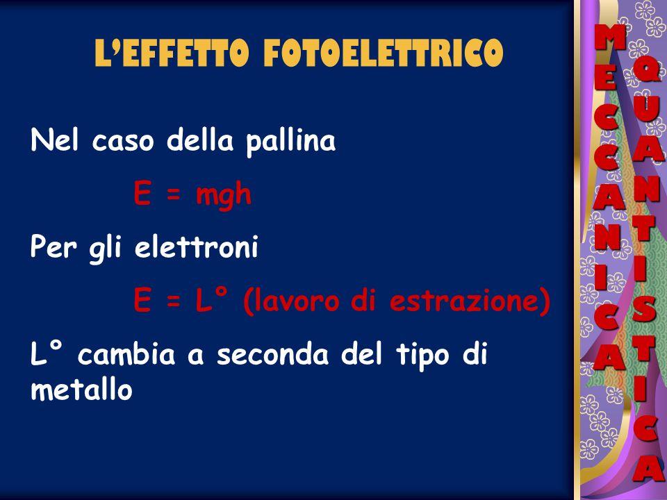 LEFFETTO FOTOELETTRICO MECCANICAMECCANICAMECCANICAMECCANICA QUANTISTICAQUANTISTICAQUANTISTICAQUANTISTICA Nel caso della pallina E = mgh Per gli elettr