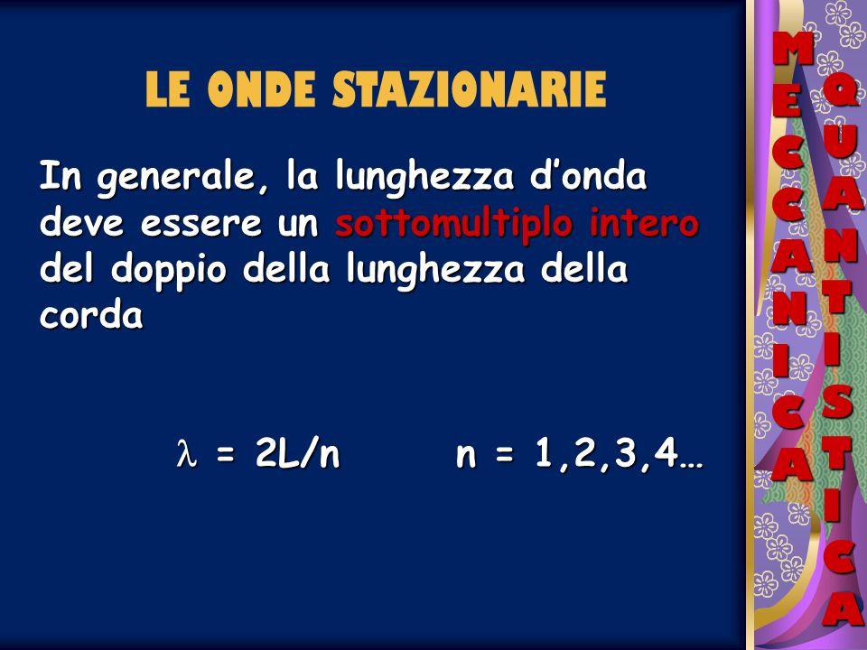 MECCANICAMECCANICAMECCANICAMECCANICA QUANTISTICAQUANTISTICAQUANTISTICAQUANTISTICA LE ONDE STAZIONARIE In generale, la lunghezza donda deve essere un s