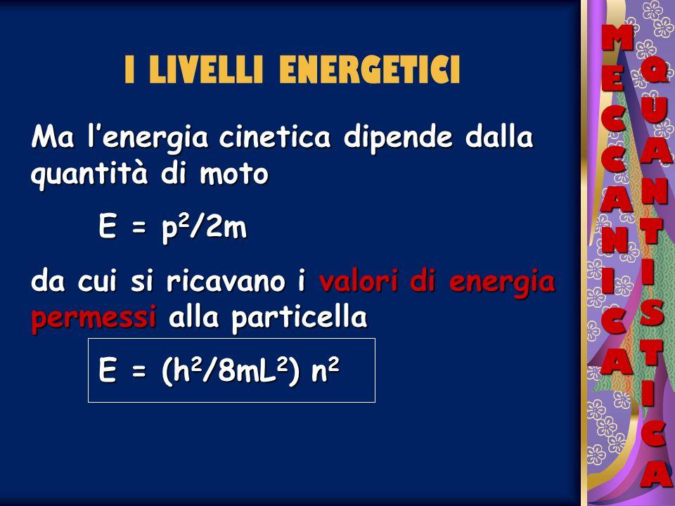 MECCANICAMECCANICAMECCANICAMECCANICA QUANTISTICAQUANTISTICAQUANTISTICAQUANTISTICA I LIVELLI ENERGETICI Ma lenergia cinetica dipende dalla quantità di