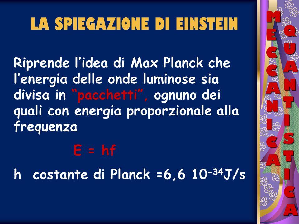 LA TEORIA DI EINSTEIN MECCANICAMECCANICAMECCANICAMECCANICA QUANTISTICAQUANTISTICAQUANTISTICAQUANTISTICA La luce è costituita da particelle o quanti, dette fotoni, di energia pari ad hf Un elettrone può assorbire solo un fotone alla volta, e quando lo fa ne acquisisce lenergia e il fotone sparisce