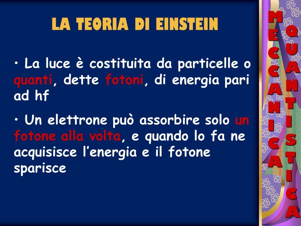 LA TEORIA DI EINSTEIN MECCANICAMECCANICAMECCANICAMECCANICA QUANTISTICAQUANTISTICAQUANTISTICAQUANTISTICA La luce è costituita da particelle o quanti, d