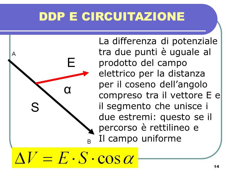 14 DDP E CIRCUITAZIONE La differenza di potenziale tra due punti è uguale al prodotto del campo elettrico per la distanza per il coseno dellangolo com