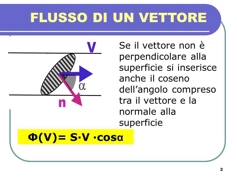 3 FLUSSO DI UN VETTORE Se la superficie è irregolare o il vettore non ha valore costante su tutta la superficie: - Si suddivide la superficie in tanti piccolissimi pezzettini