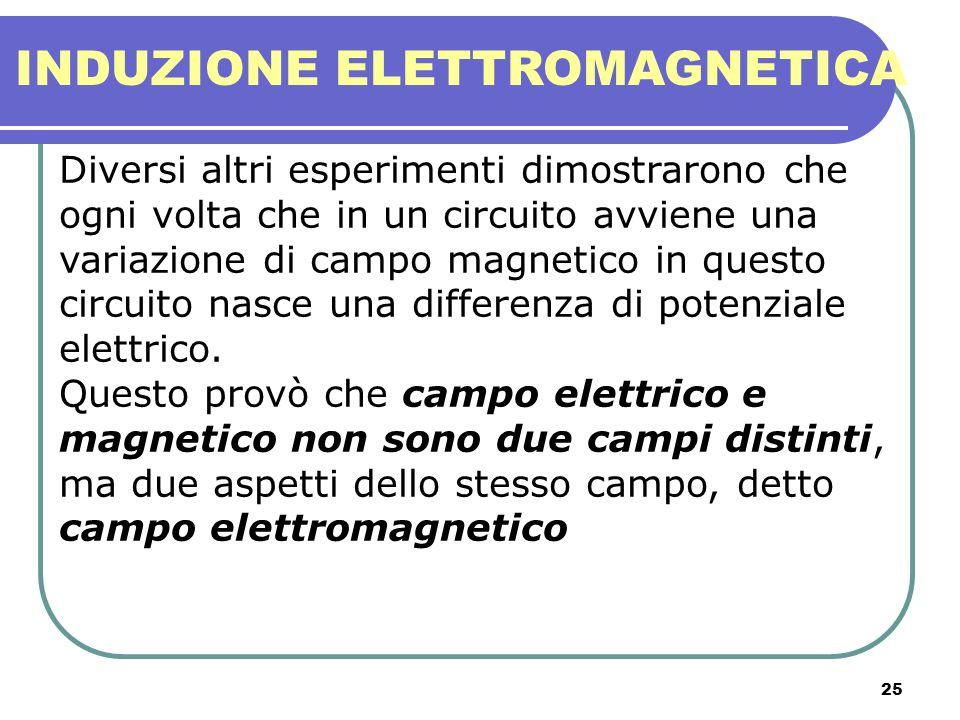 25 INDUZIONE ELETTROMAGNETICA Diversi altri esperimenti dimostrarono che ogni volta che in un circuito avviene una variazione di campo magnetico in qu