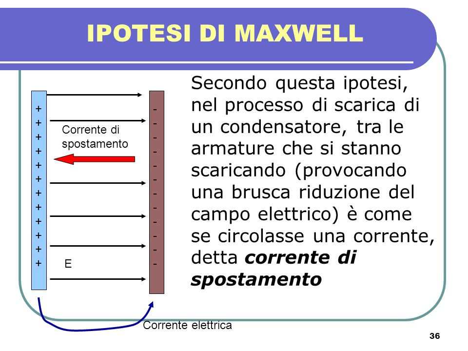 36 IPOTESI DI MAXWELL Secondo questa ipotesi, nel processo di scarica di un condensatore, tra le armature che si stanno scaricando (provocando una bru