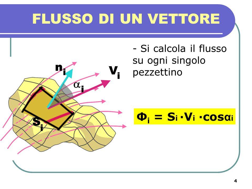 5 FLUSSO DI UN VETTORE - Poi si sommano tutti i flussi elementari su ogni pezzettino - E si fa tendere allinfinito il numero di pezzettini: questa è la definizione generale di flusso di un vettore