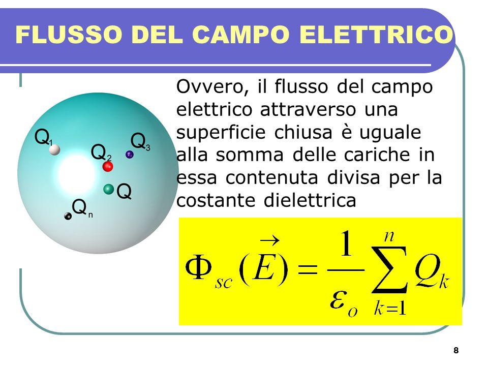 8 FLUSSO DEL CAMPO ELETTRICO Ovvero, il flusso del campo elettrico attraverso una superficie chiusa è uguale alla somma delle cariche in essa contenut