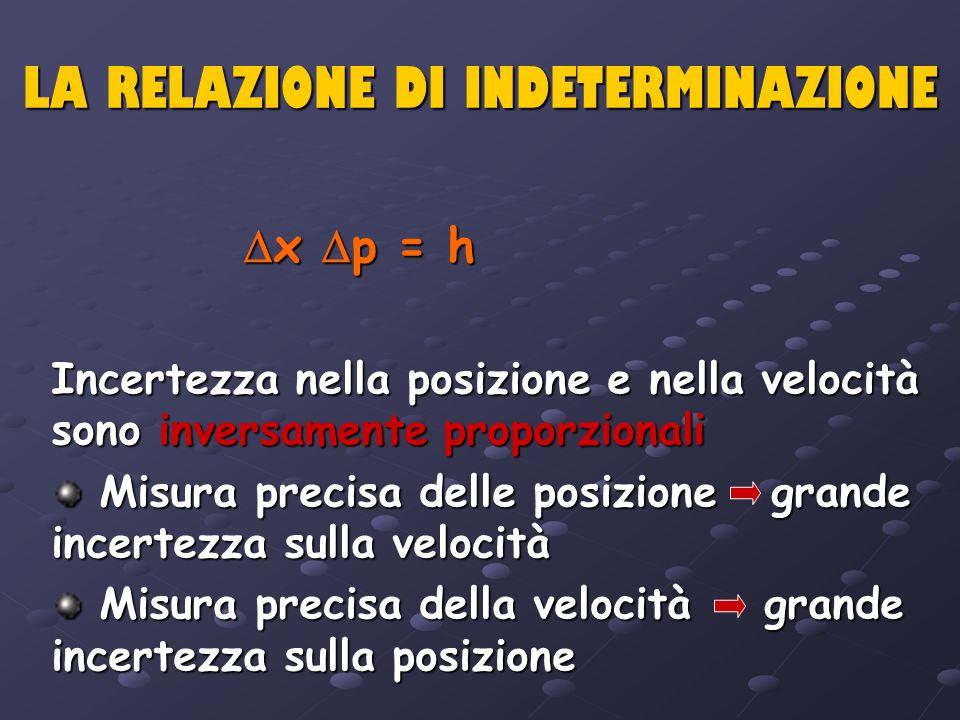 LA RELAZIONE DI INDETERMINAZIONE x p = h x p = h Incertezza nella posizione e nella velocità sono inversamente proporzionali Misura precisa delle posi