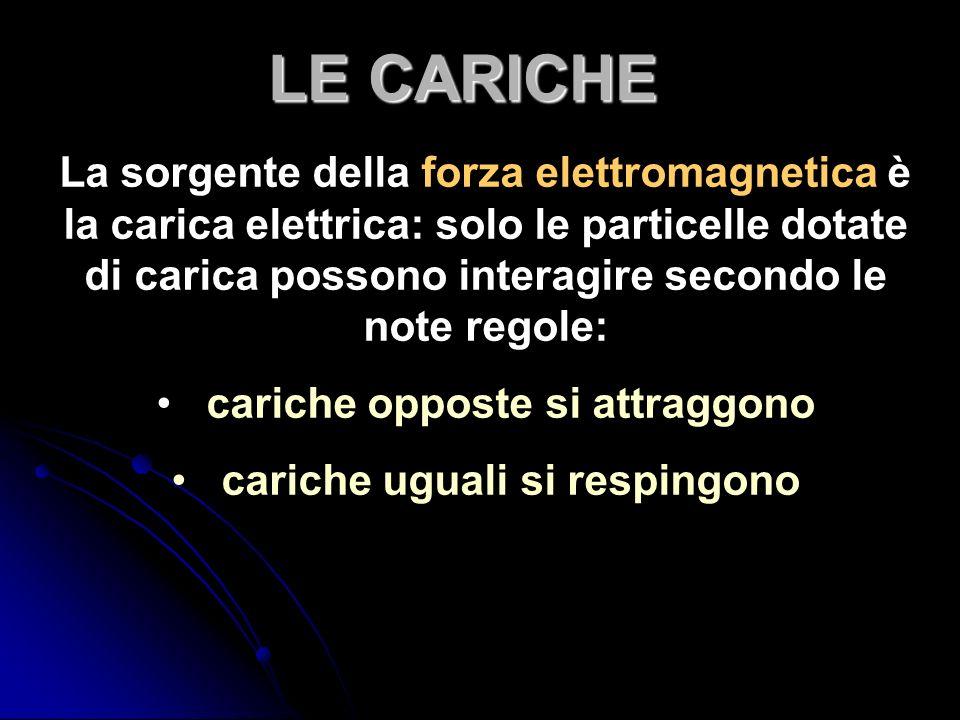 La sorgente della forza elettromagnetica è la carica elettrica: solo le particelle dotate di carica possono interagire secondo le note regole: cariche opposte si attraggono cariche uguali si respingono LE CARICHE