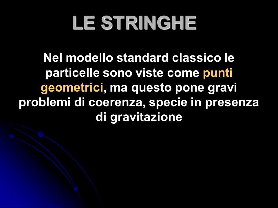 Nel modello standard classico le particelle sono viste come punti geometrici, ma questo pone gravi problemi di coerenza, specie in presenza di gravitazione LE STRINGHE