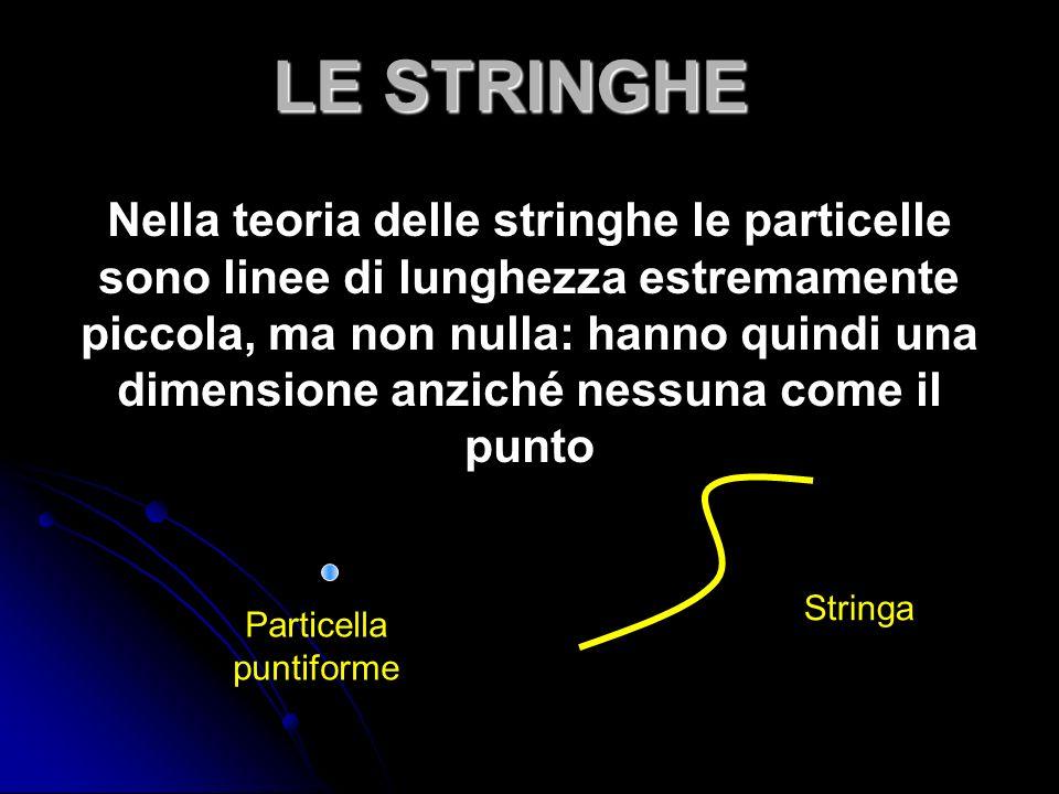 Nella teoria delle stringhe le particelle sono linee di lunghezza estremamente piccola, ma non nulla: hanno quindi una dimensione anziché nessuna come il punto LE STRINGHE Particella puntiforme Stringa