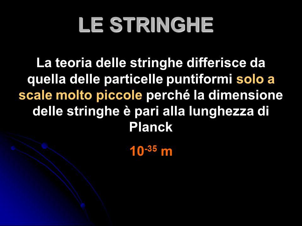 La teoria delle stringhe differisce da quella delle particelle puntiformi solo a scale molto piccole perché la dimensione delle stringhe è pari alla lunghezza di Planck 10 -35 m LE STRINGHE