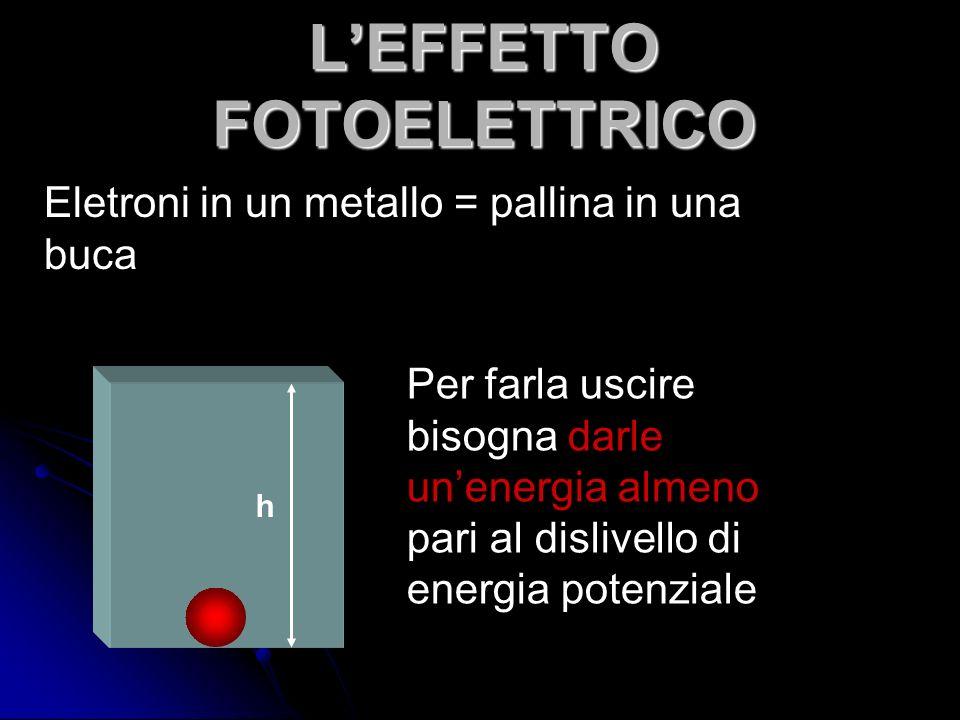 LEFFETTO FOTOELETTRICO Eletroni in un metallo = pallina in una buca Per farla uscire bisogna darle unenergia almeno pari al dislivello di energia pote