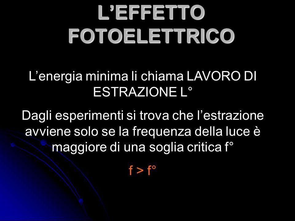 LEFFETTO FOTOELETTRICO Lenergia minima li chiama LAVORO DI ESTRAZIONE L° Dagli esperimenti si trova che lestrazione avviene solo se la frequenza della luce è maggiore di una soglia critica f° f > f°