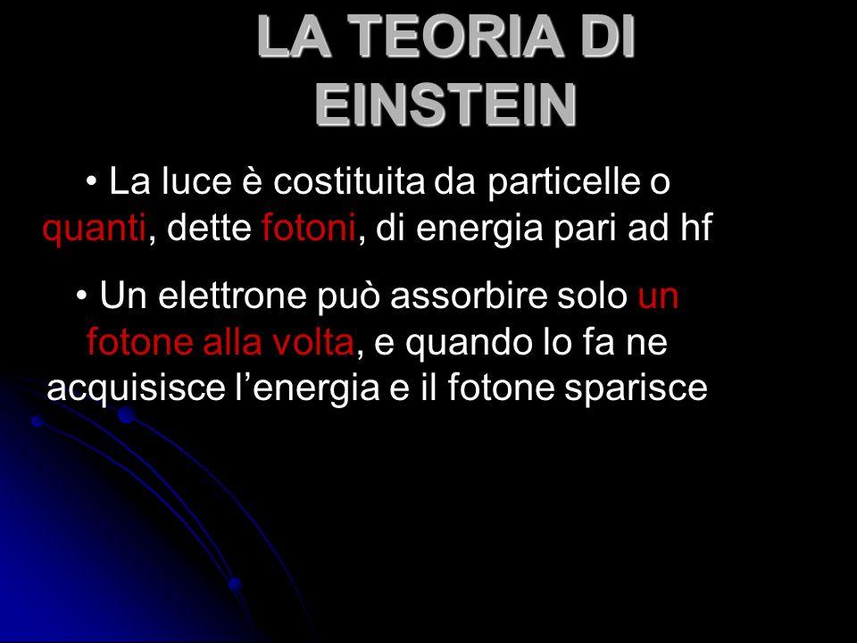 LA TEORIA DI EINSTEIN La luce è costituita da particelle o quanti, dette fotoni, di energia pari ad hf Un elettrone può assorbire solo un fotone alla volta, e quando lo fa ne acquisisce lenergia e il fotone sparisce