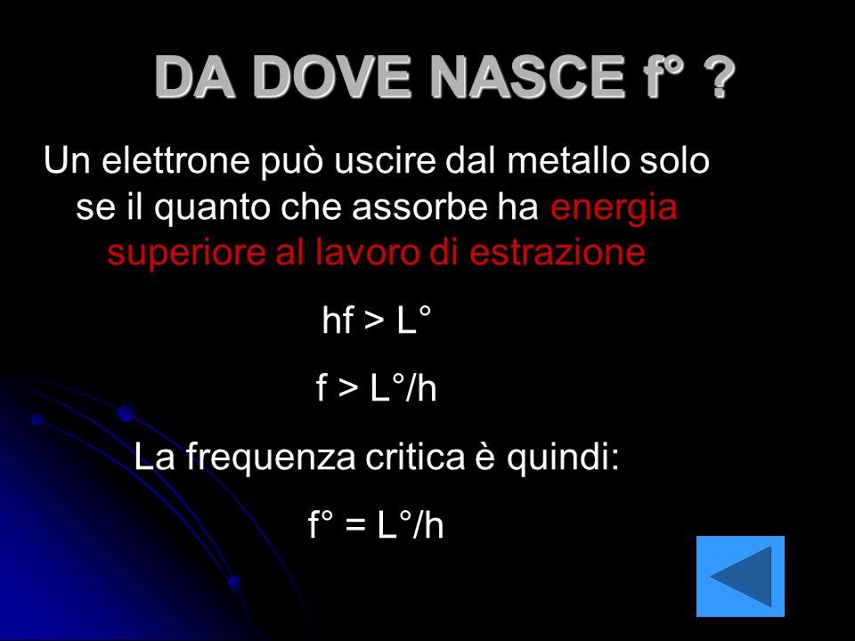 DA DOVE NASCE f° ? Un elettrone può uscire dal metallo solo se il quanto che assorbe ha energia superiore al lavoro di estrazione hf > L° f > L°/h La