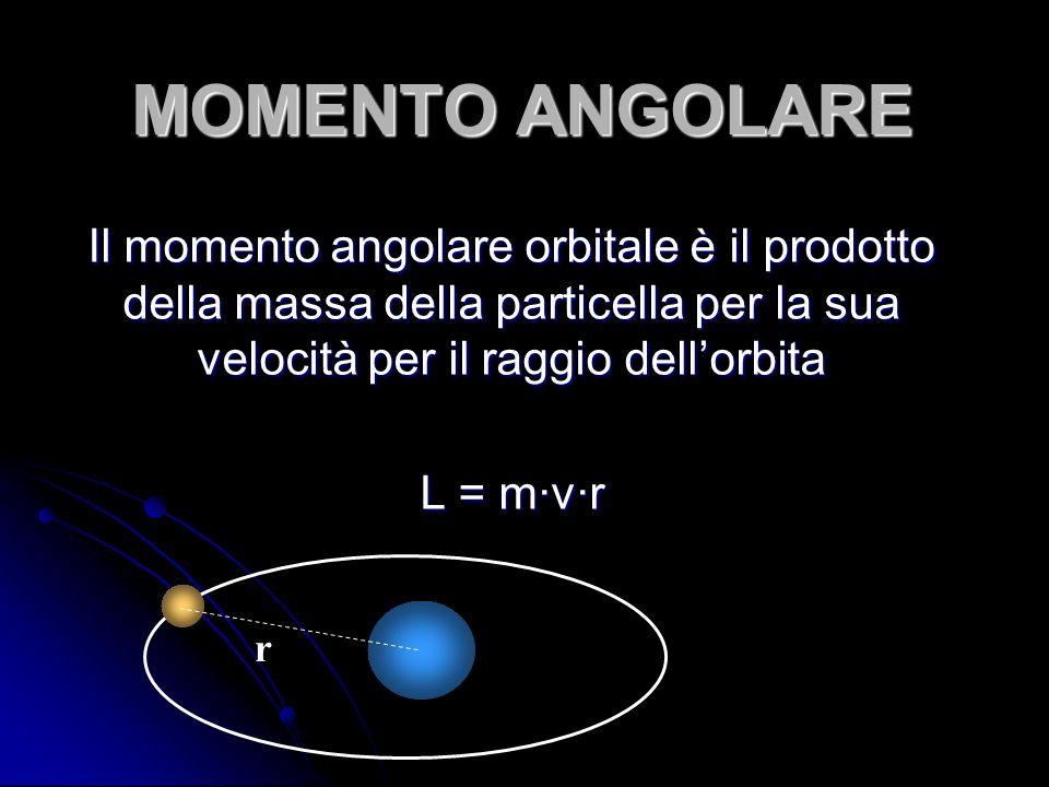 MOMENTO ANGOLARE Il momento angolare orbitale è il prodotto della massa della particella per la sua velocità per il raggio dellorbita L = mvr r