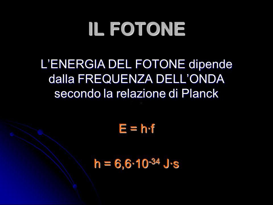IL FOTONE LENERGIA DEL FOTONE dipende dalla FREQUENZA DELLONDA secondo la relazione di Planck E = hf h = 6,610 -34 Js