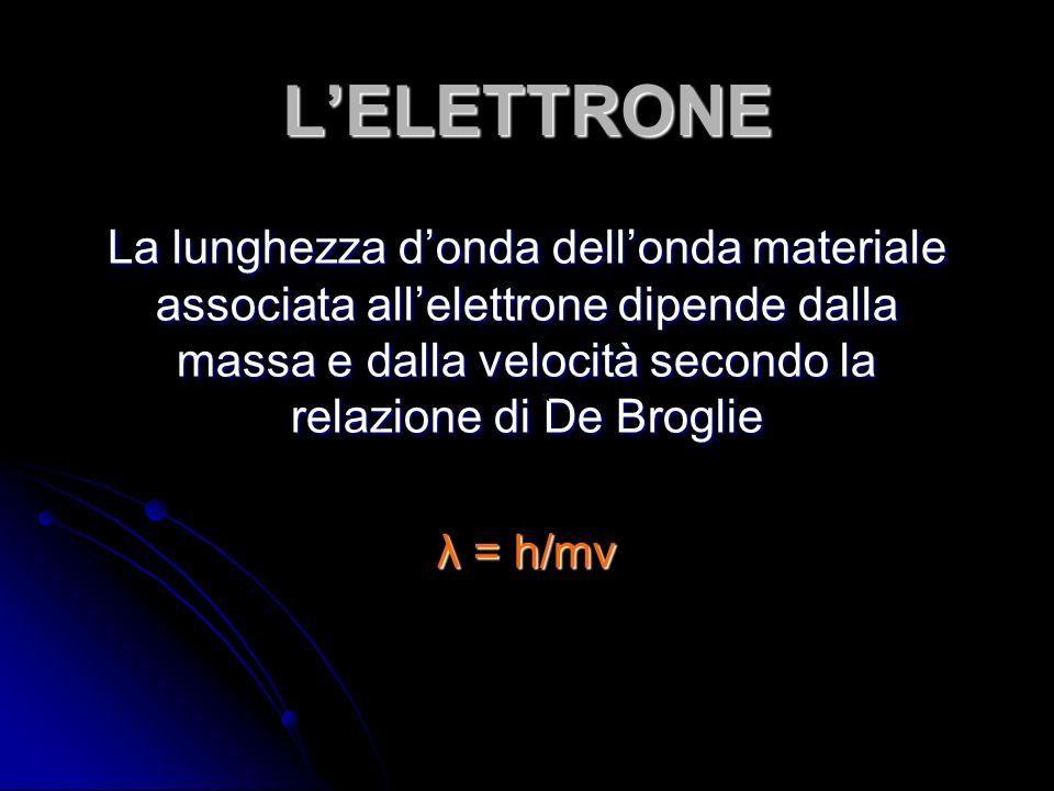 LELETTRONE La lunghezza donda dellonda materiale associata allelettrone dipende dalla massa e dalla velocità secondo la relazione di De Broglie λ = h/