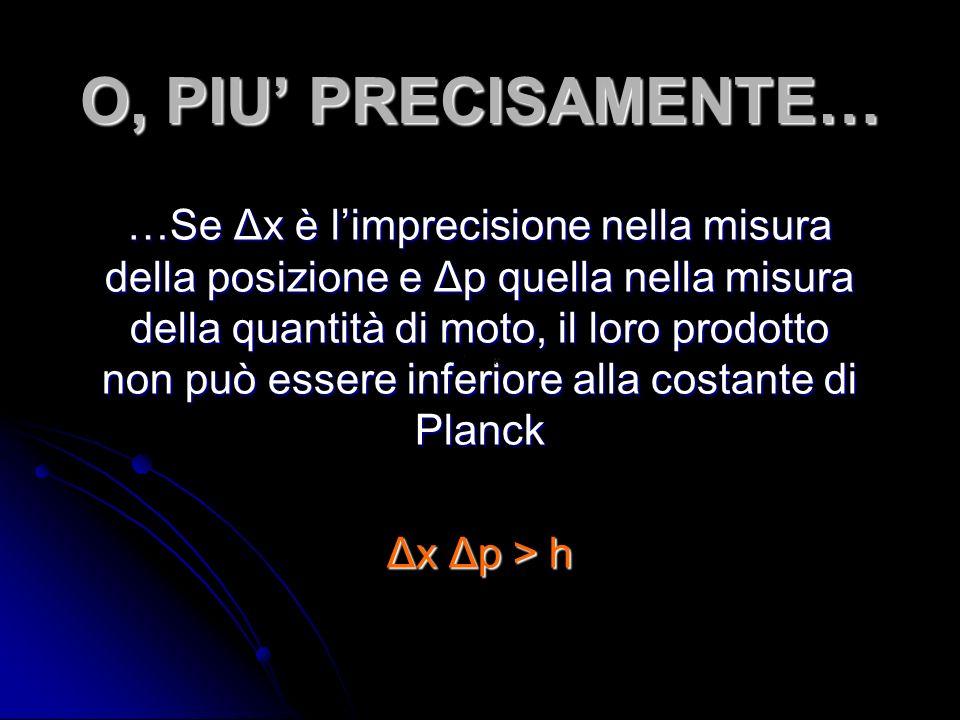 O, PIU PRECISAMENTE… …Se Δx è limprecisione nella misura della posizione e Δp quella nella misura della quantità di moto, il loro prodotto non può essere inferiore alla costante di Planck Δx Δp > h