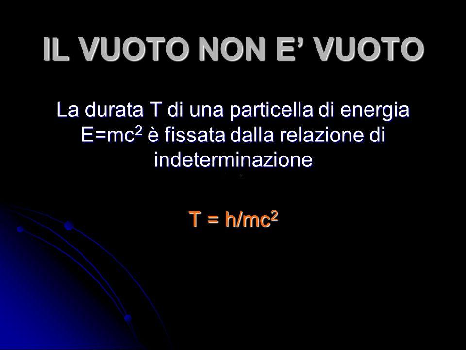IL VUOTO NON E VUOTO La durata T di una particella di energia E=mc 2 è fissata dalla relazione di indeterminazione T = h/mc 2