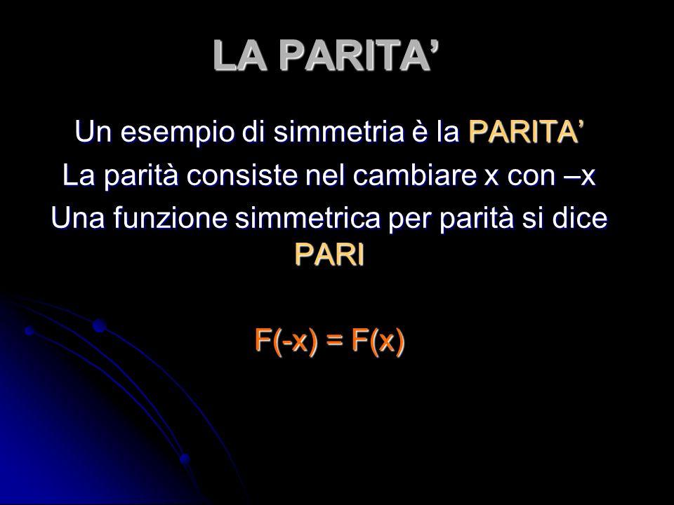 LA PARITA Un esempio di simmetria è la PARITA La parità consiste nel cambiare x con –x Una funzione simmetrica per parità si dice PARI F(-x) = F(x)