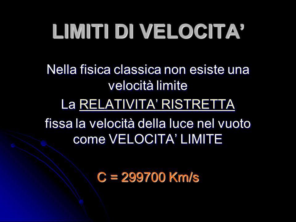LIMITI DI VELOCITA Nella fisica classica non esiste una velocità limite La RELATIVITA RISTRETTA RELATIVITA RISTRETTARELATIVITA RISTRETTA fissa la velocità della luce nel vuoto come VELOCITA LIMITE C = 299700 Km/s