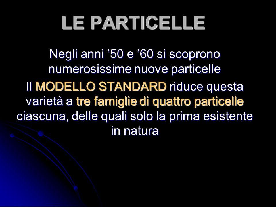 LE PARTICELLE Negli anni 50 e 60 si scoprono numerosissime nuove particelle Il MODELLO STANDARD riduce questa varietà a tre famiglie di quattro particelle ciascuna, delle quali solo la prima esistente in natura