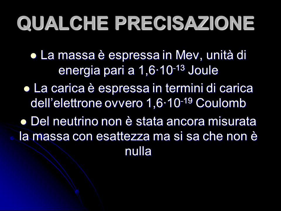 QUALCHE PRECISAZIONE La massa è espressa in Mev, unità di energia pari a 1,610 -13 Joule La massa è espressa in Mev, unità di energia pari a 1,610 -13 Joule La carica è espressa in termini di carica dellelettrone ovvero 1,610 -19 Coulomb La carica è espressa in termini di carica dellelettrone ovvero 1,610 -19 Coulomb Del neutrino non è stata ancora misurata la massa con esattezza ma si sa che non è nulla Del neutrino non è stata ancora misurata la massa con esattezza ma si sa che non è nulla