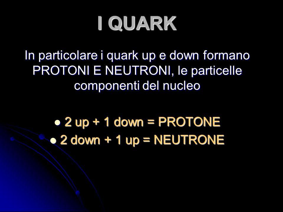 I QUARK In particolare i quark up e down formano PROTONI E NEUTRONI, le particelle componenti del nucleo 2 up + 1 down = PROTONE 2 up + 1 down = PROTONE 2 down + 1 up = NEUTRONE 2 down + 1 up = NEUTRONE