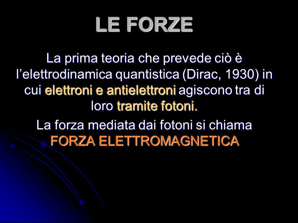LE FORZE La prima teoria che prevede ciò è lelettrodinamica quantistica (Dirac, 1930) in cui elettroni e antielettroni agiscono tra di loro tramite fotoni.