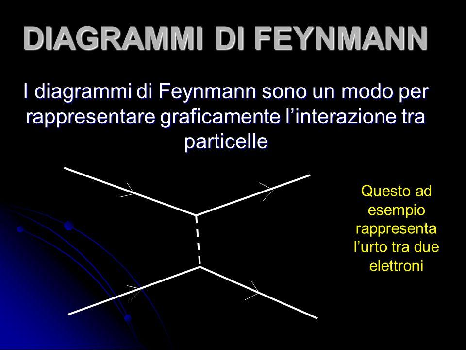 DIAGRAMMI DI FEYNMANN I diagrammi di Feynmann sono un modo per rappresentare graficamente linterazione tra particelle Questo ad esempio rappresenta lurto tra due elettroni