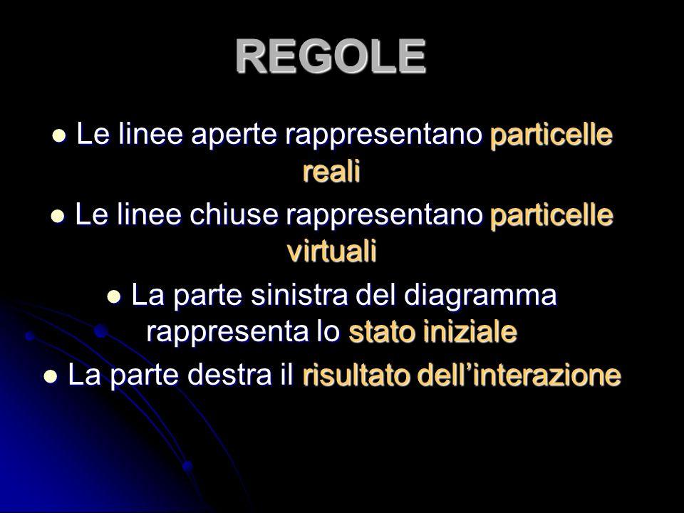 REGOLE Le linee aperte rappresentano particelle reali Le linee aperte rappresentano particelle reali Le linee chiuse rappresentano particelle virtuali Le linee chiuse rappresentano particelle virtuali La parte sinistra del diagramma rappresenta lo stato iniziale La parte sinistra del diagramma rappresenta lo stato iniziale La parte destra il risultato dellinterazione La parte destra il risultato dellinterazione