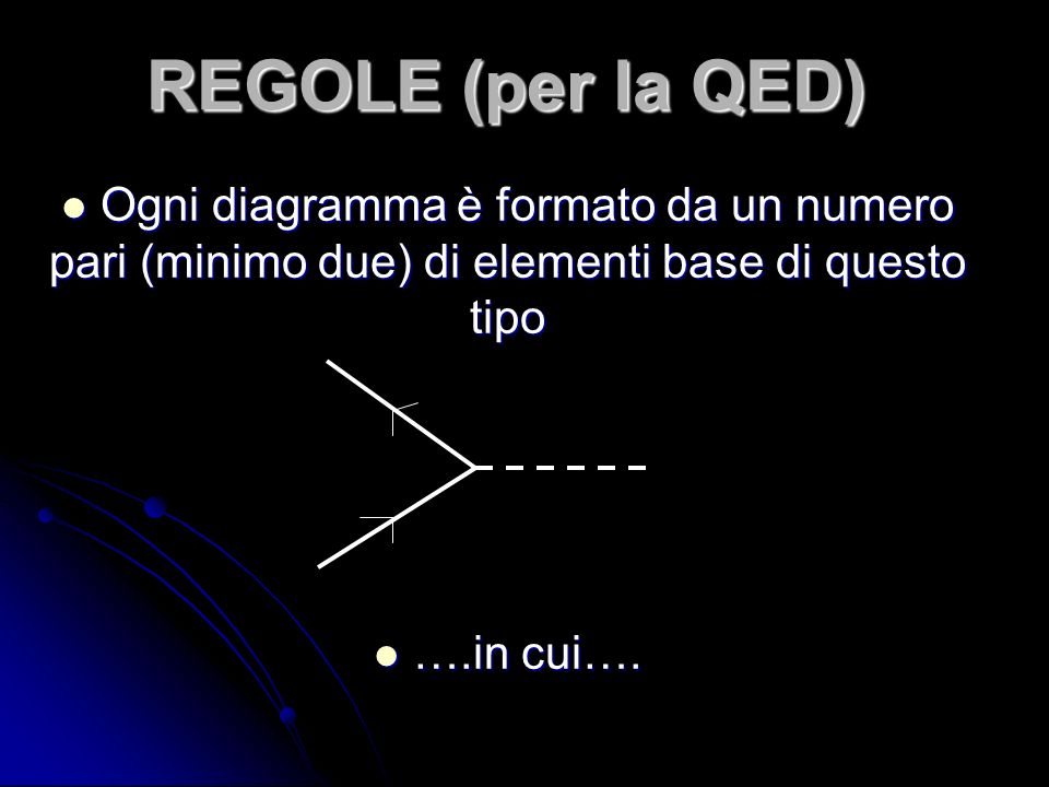 REGOLE (per la QED) Ogni diagramma è formato da un numero pari (minimo due) di elementi base di questo tipo Ogni diagramma è formato da un numero pari