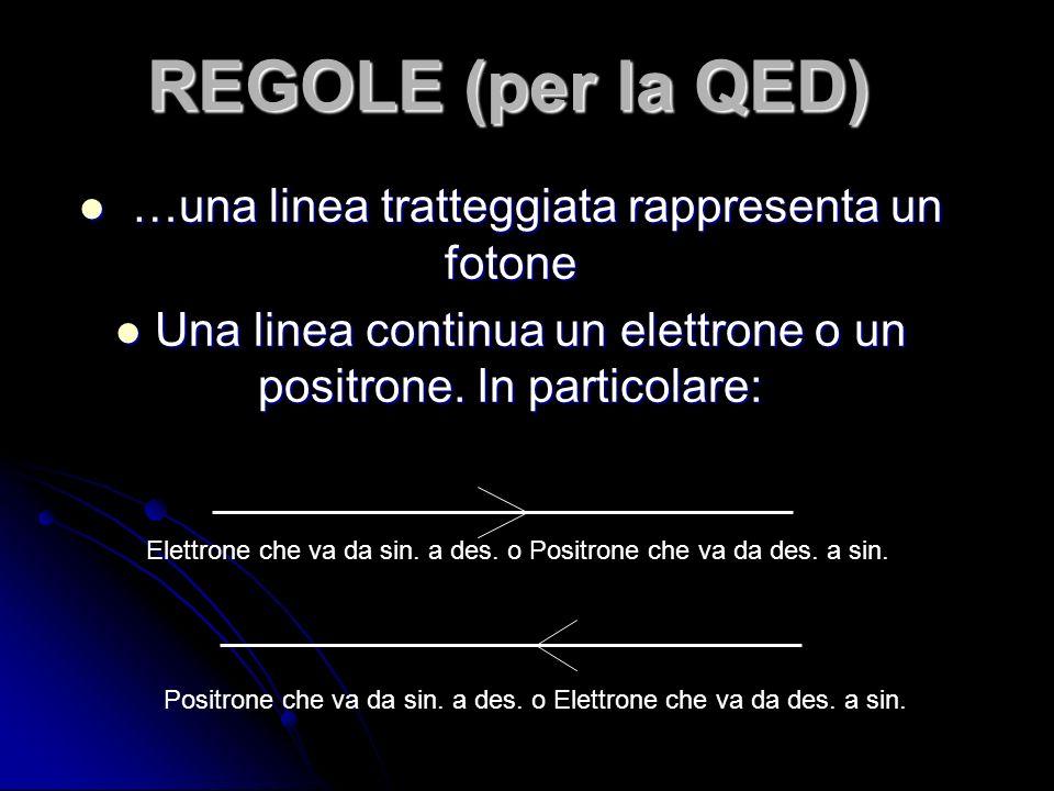 REGOLE (per la QED) …una linea tratteggiata rappresenta un fotone …una linea tratteggiata rappresenta un fotone Una linea continua un elettrone o un positrone.