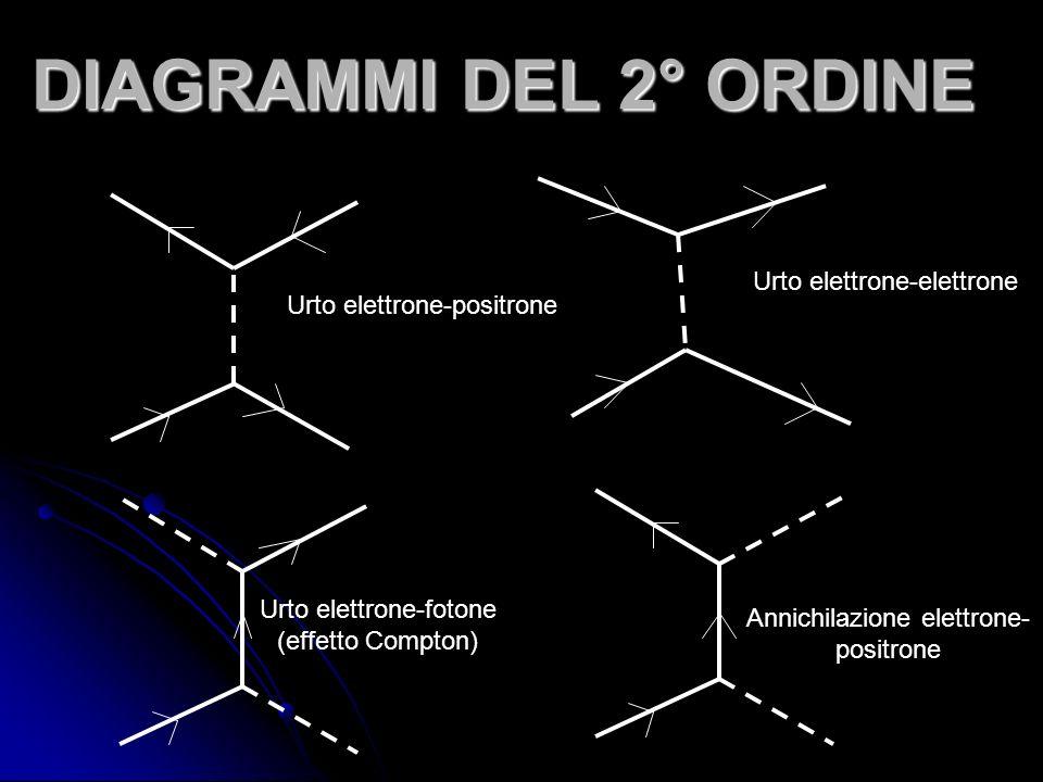 DIAGRAMMI DEL 2° ORDINE Urto elettrone-positrone Urto elettrone-elettrone Urto elettrone-fotone (effetto Compton) Annichilazione elettrone- positrone