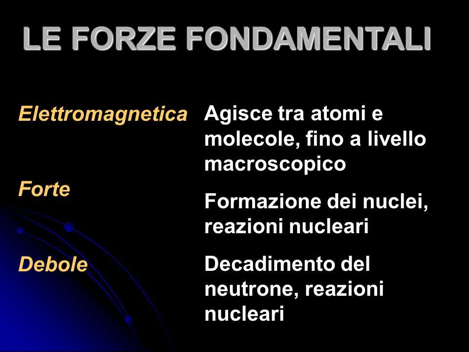 Elettromagnetica Forte Debole Agisce tra atomi e molecole, fino a livello macroscopico Formazione dei nuclei, reazioni nucleari Decadimento del neutrone, reazioni nucleari LE FORZE FONDAMENTALI