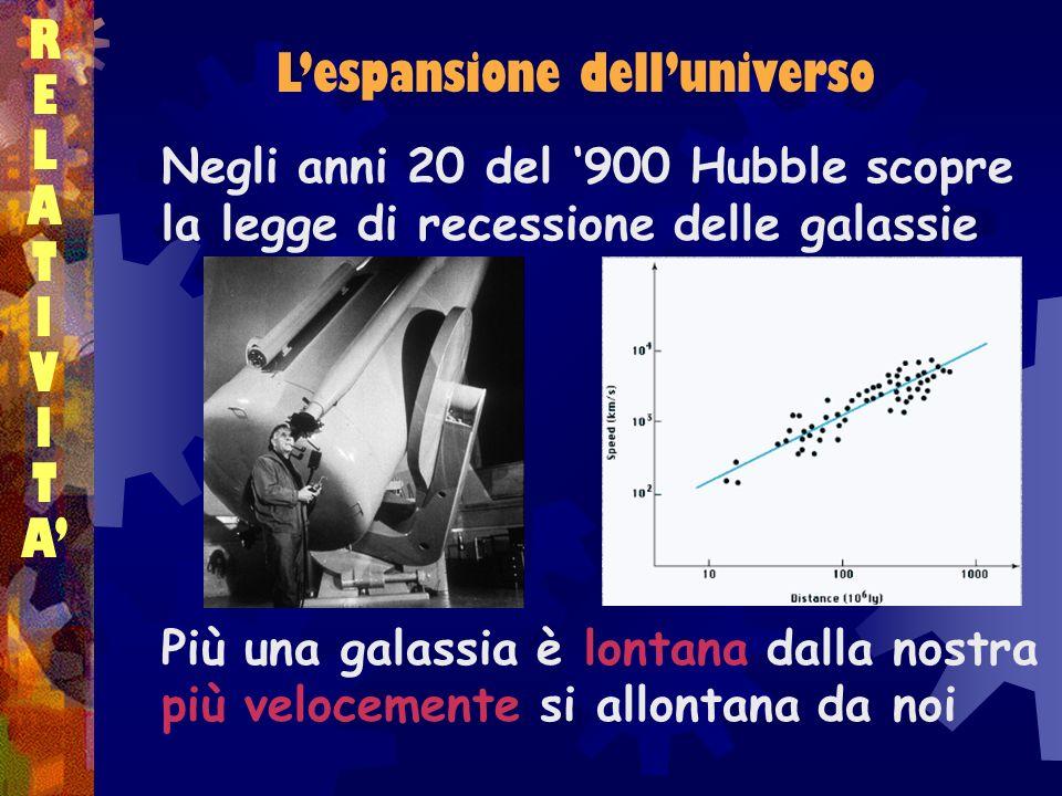 RELATIVITARELATIVITA Negli anni 20 del 900 Hubble scopre la legge di recessione delle galassie Più una galassia è lontana dalla nostra più velocemente