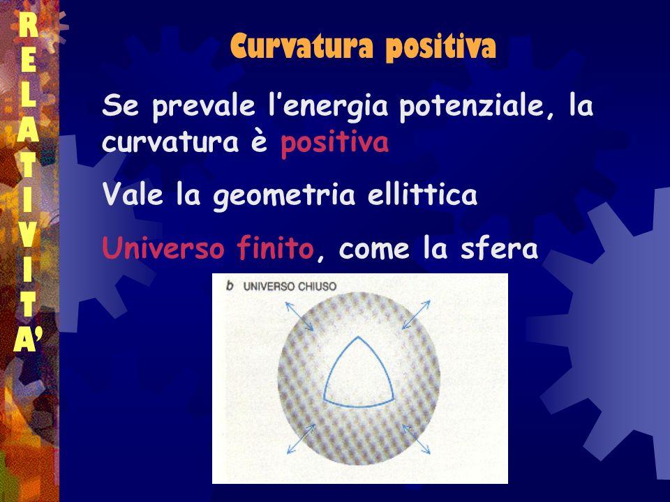 RELATIVITARELATIVITA Se prevale lenergia potenziale, la curvatura è positiva Vale la geometria ellittica Universo finito, come la sfera Curvatura posi