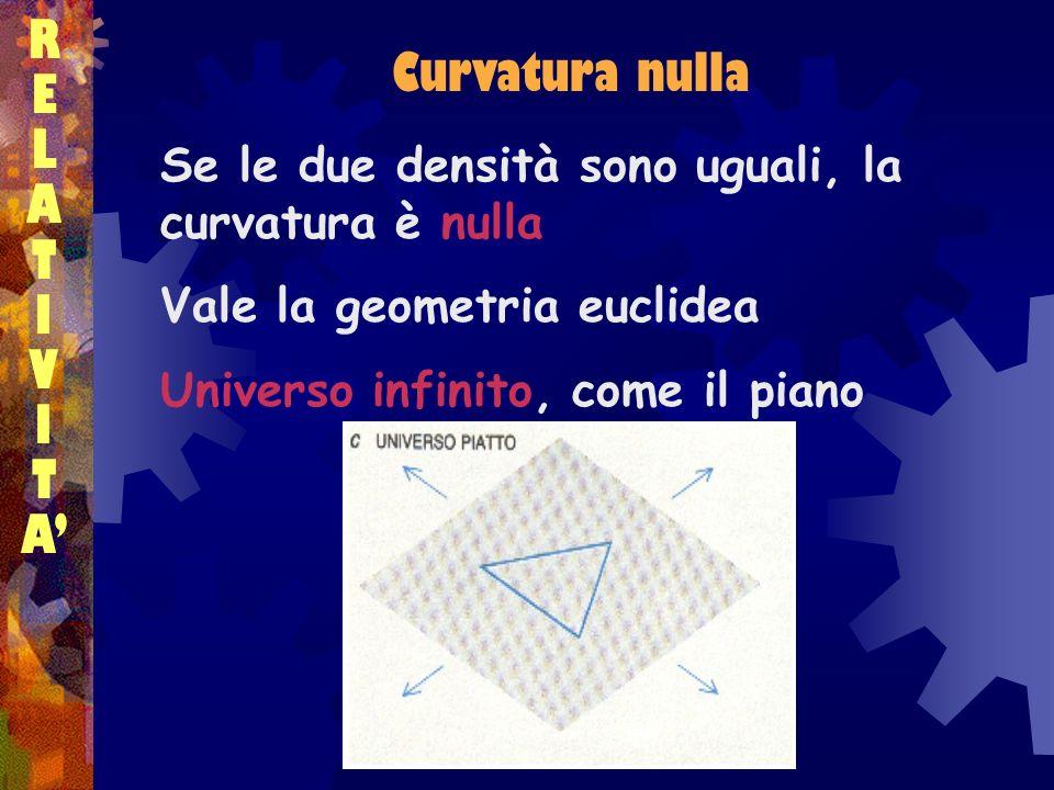 RELATIVITARELATIVITA Se le due densità sono uguali, la curvatura è nulla Vale la geometria euclidea Universo infinito, come il piano Curvatura nulla