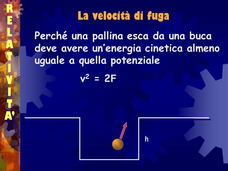RELATIVITARELATIVITA La velocità di fuga h Perché una pallina esca da una buca deve avere unenergia cinetica almeno uguale a quella potenziale v 2 = 2