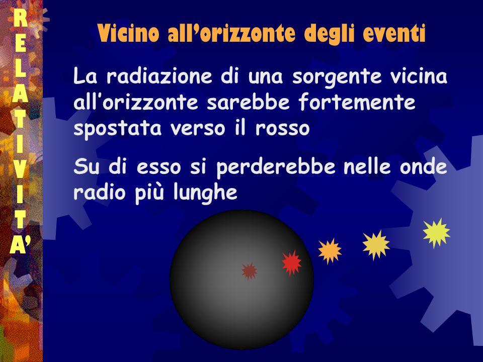 RELATIVITARELATIVITA Vicino allorizzonte degli eventi La radiazione di una sorgente vicina allorizzonte sarebbe fortemente spostata verso il rosso Su