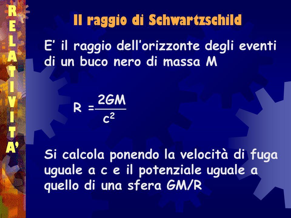 RELATIVITARELATIVITA Il raggio di Schwartzschild E il raggio dellorizzonte degli eventi di un buco nero di massa M R = Si calcola ponendo la velocità