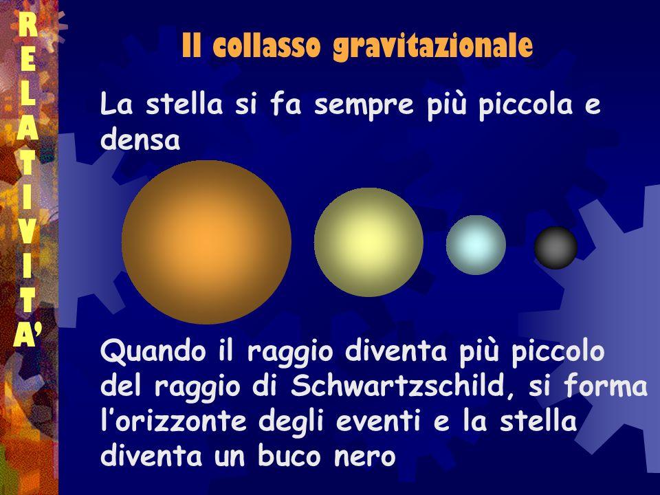 RELATIVITARELATIVITA Il collasso gravitazionale La stella si fa sempre più piccola e densa Quando il raggio diventa più piccolo del raggio di Schwartz